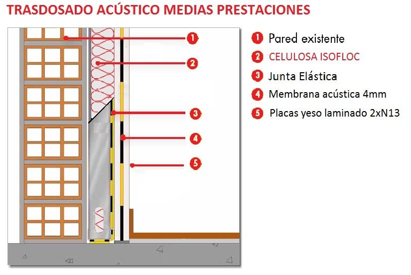 Aislamiento acústico - Insonorización