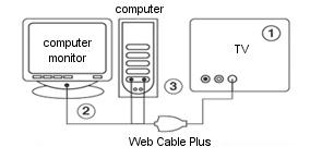 PC to TV Converter. VGA to NTSC/PAL Video Converter. All