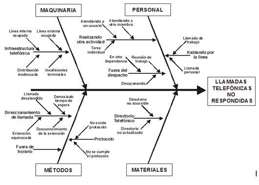 Diagrama Causa Efecto Espina De Pescado Pdf