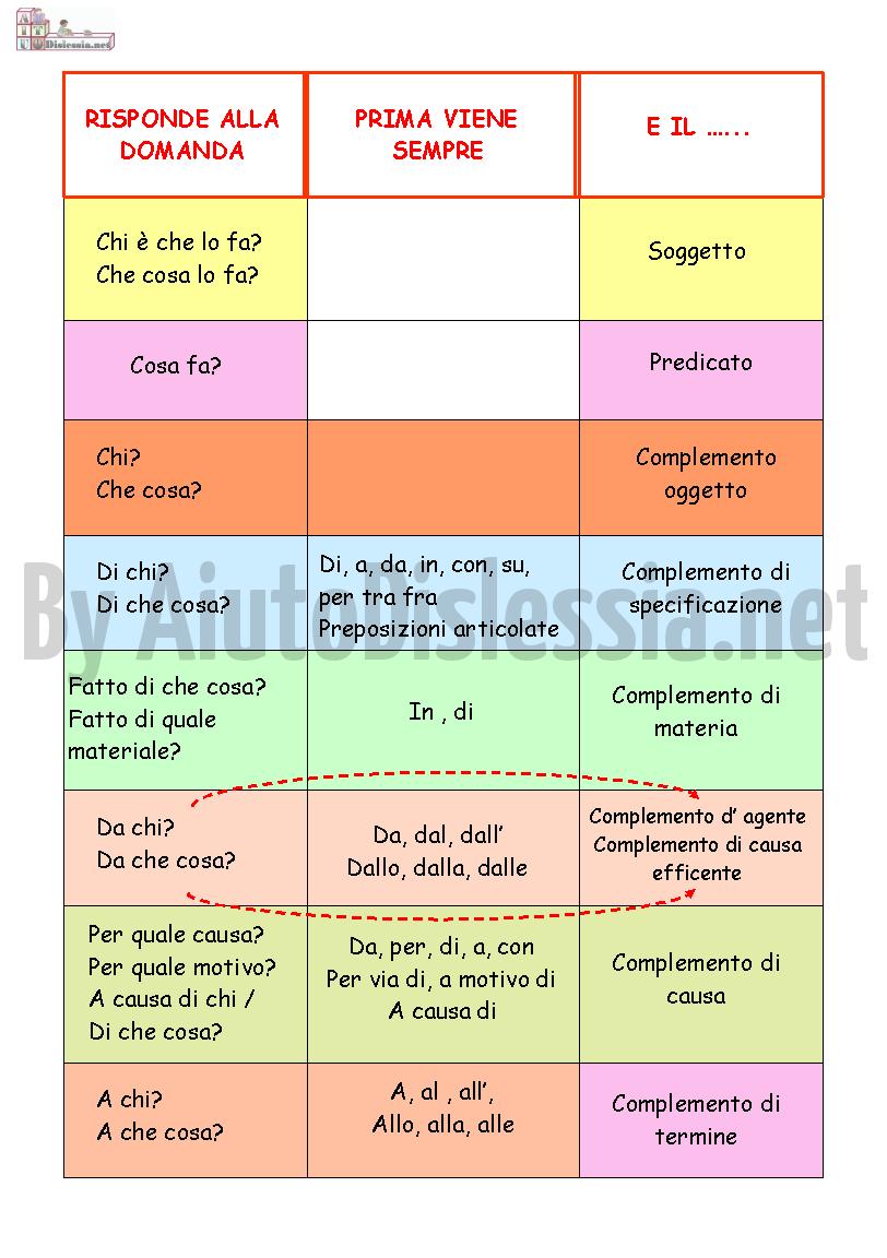 Analisi Logica AiutoDislessianet