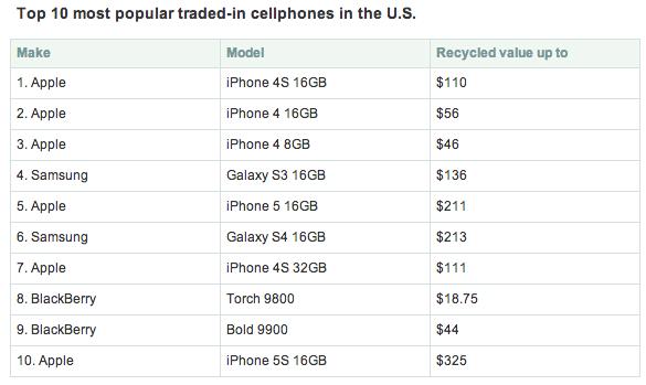 U.S. Consumer Stockpile of Unused iPhones Valued at $13.4