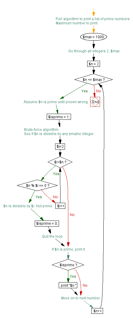 Algorithm flowcharted: Prime numbers