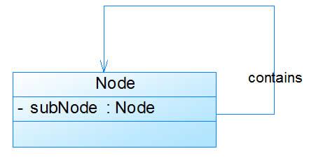 深入淺出UML類圖 – JAVA編程語言程序開發技術文章   網頁設計教學