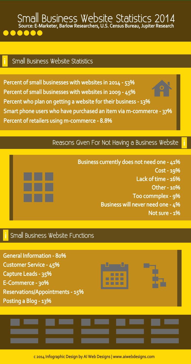 website statistics 2014 infographic