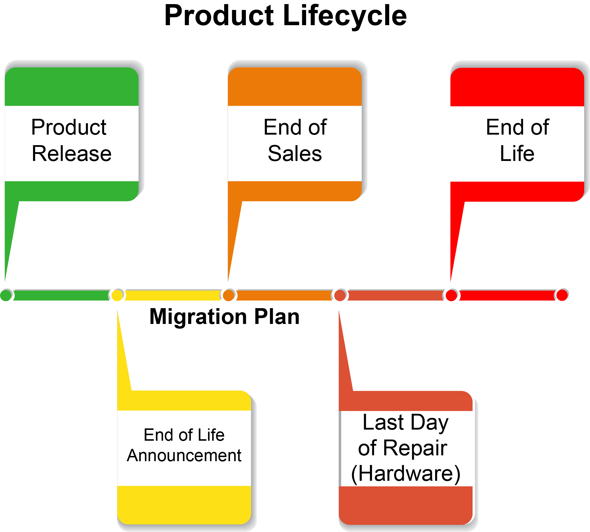 End Of Life Policy