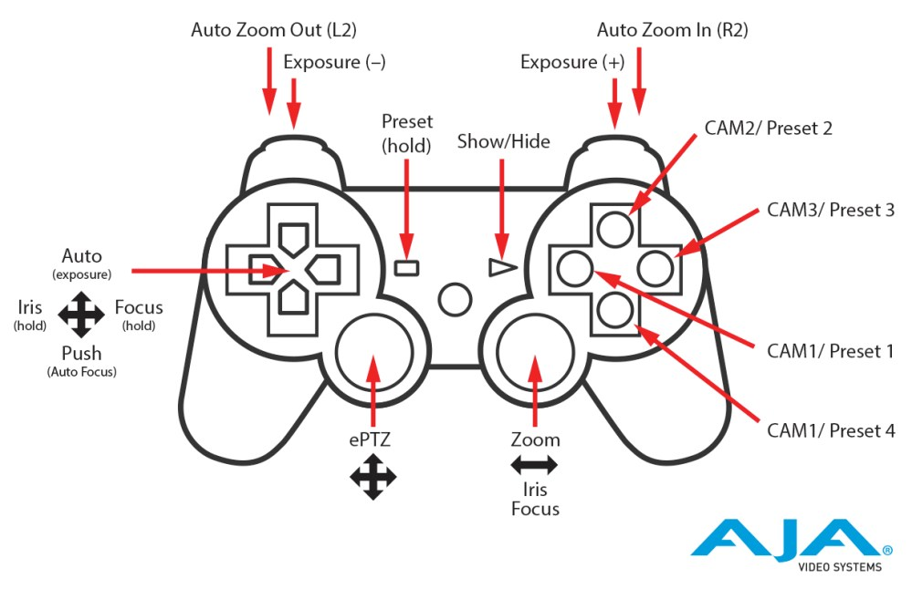 medium resolution of  driven hardware or new usb controller support through rovocontrol configuration or through software like rocosoft s ptzjoy camera control software or