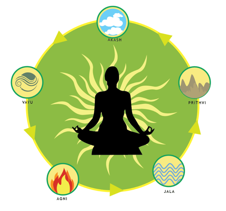 Vastu Shastra and Vastu Knowledge for Building your perfect home: 5 elements of nature and life