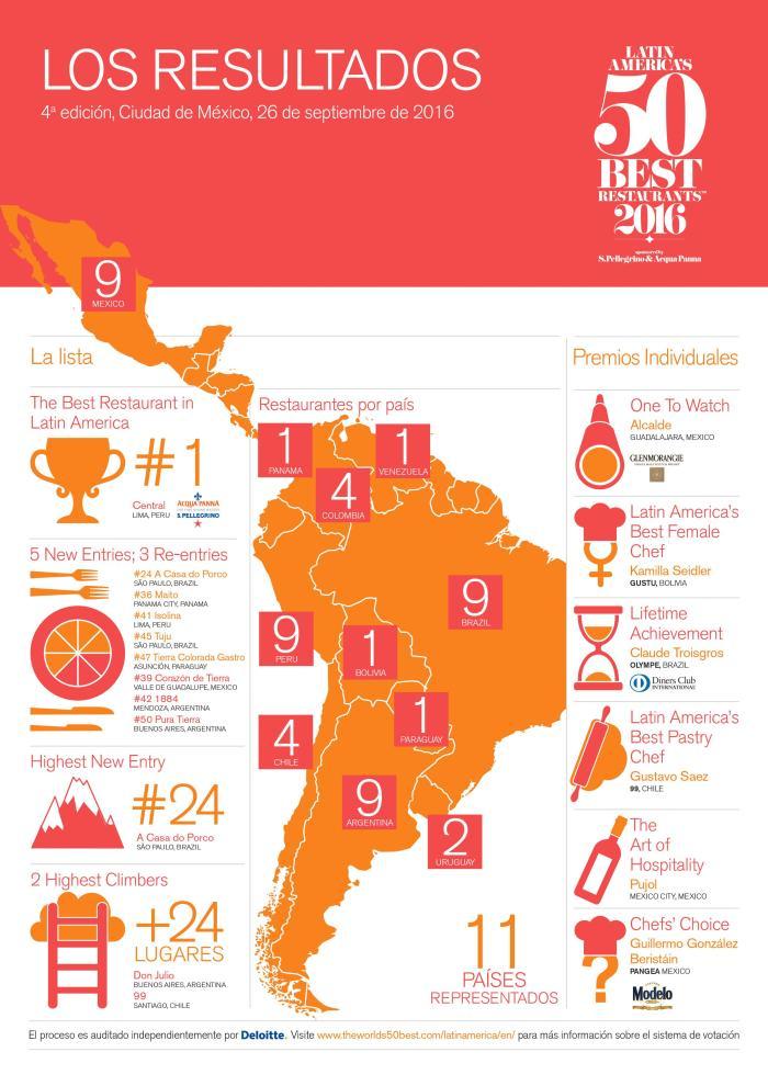 50 melhores restaurantes da America Latina