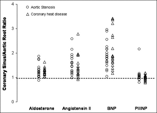 Coronary Sinus and Ascending Aortic Levels of Aldosterone