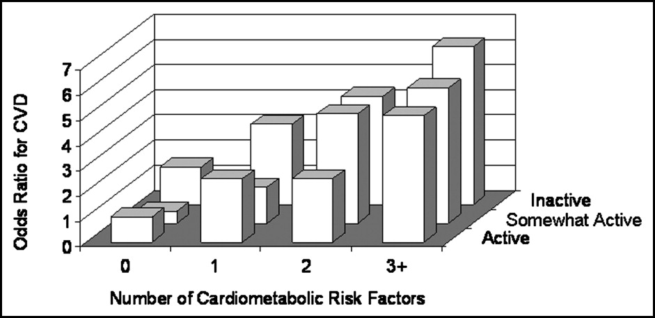 Ability of Physical Activity to Predict Cardiovascular