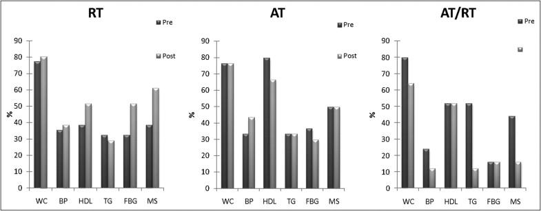 Comparison of Aerobic Versus Resistance Exercise Training