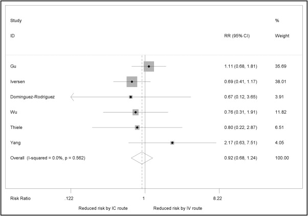 Meta-Analysis of Randomized Controlled Trials of