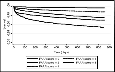 Association of Frontal QRS-T Angle–Age Risk Score on