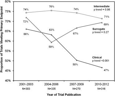 Trends in Utilization of Surrogate Endpoints in