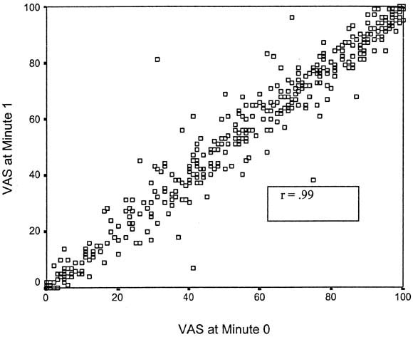 Reliability and validity of a visual analog scale for