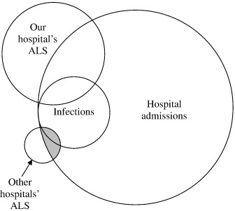 Nosocomial and community-acquired infection rates of
