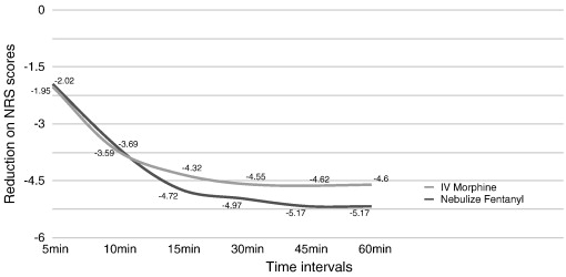 Nebulized fentanyl vs intravenous morphine for ED patients
