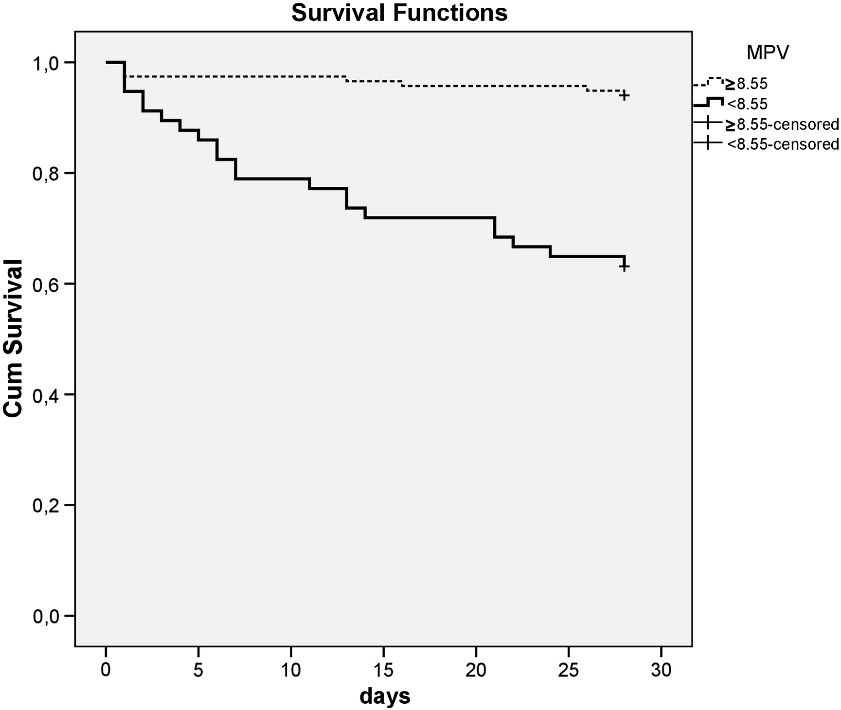 Combination Of Mean Platelet Volume And The Curb 65 Score Better Predicts 28 Day Mortality In