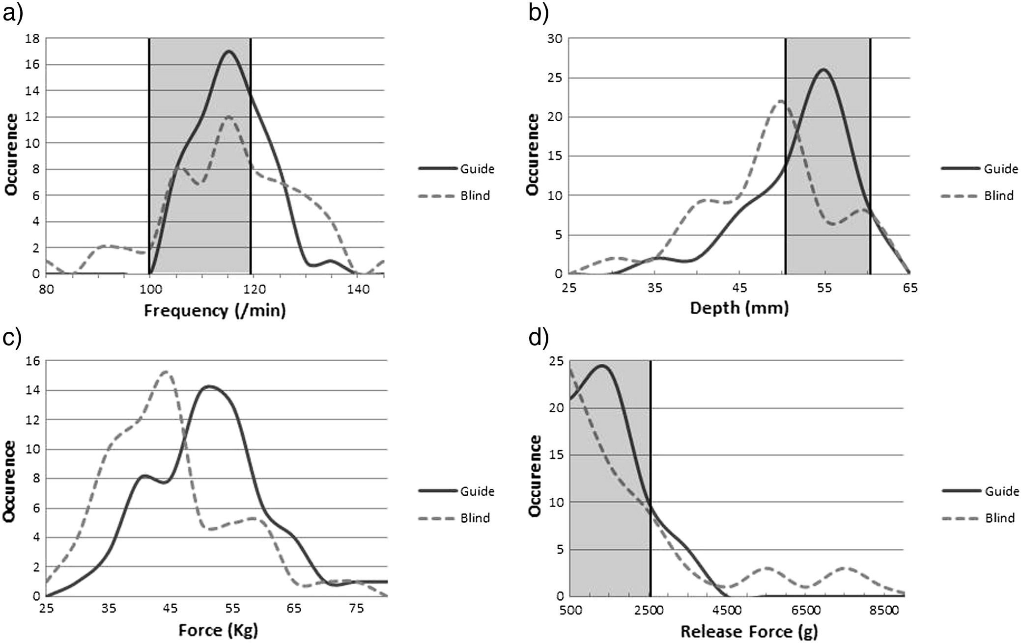 Impact Of A Feedback Device On Chest Compression Quality