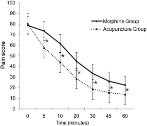 Acupuncture vs intravenous morphine in the management of