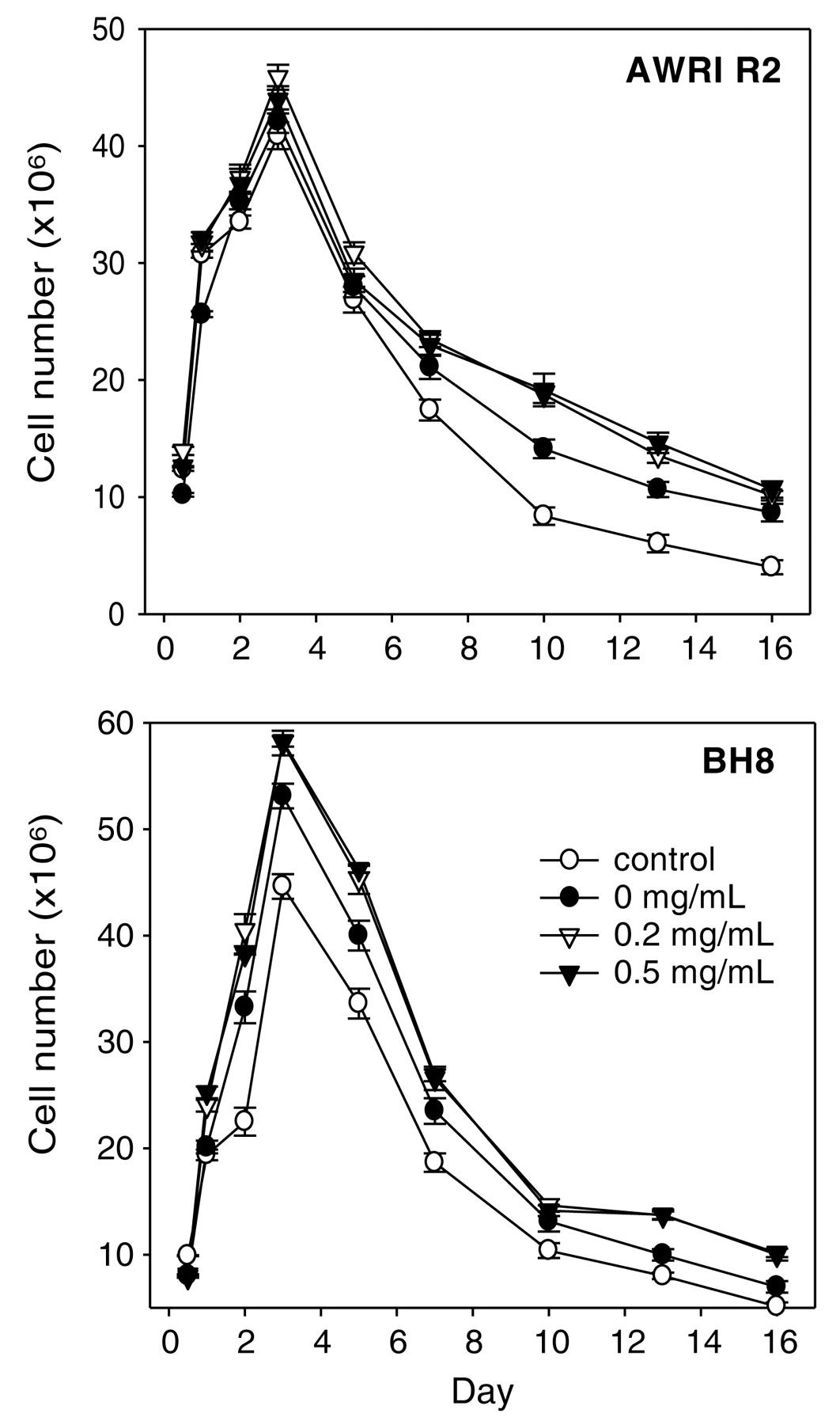 Effect of Proanthocyanidins on Yeast Metabolism, H+-ATPase