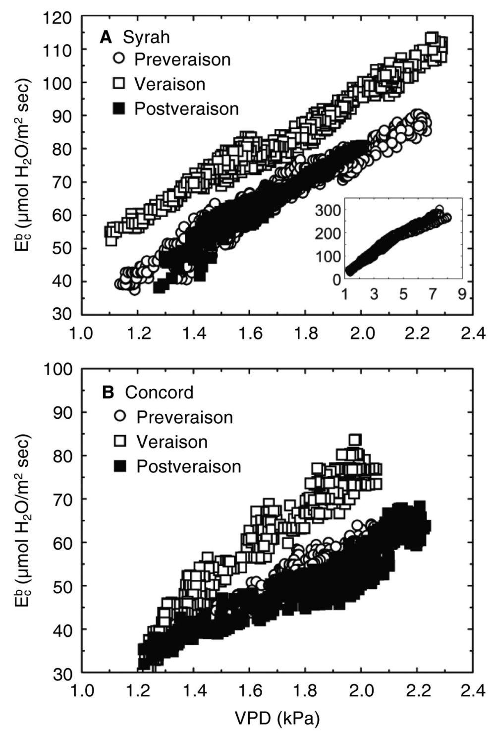 medium resolution of download figure open in new tab figure 2 correlation between vapor pressure