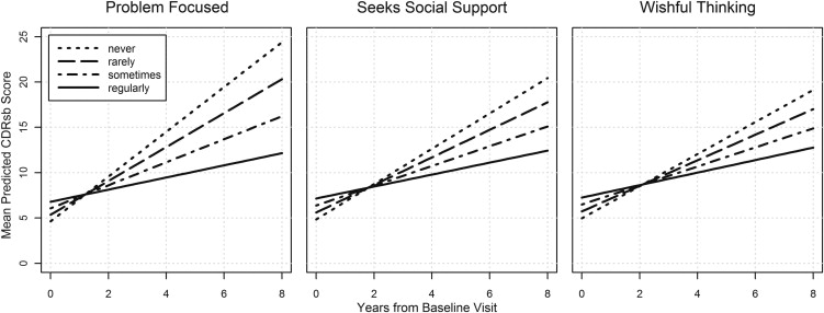 Caregiver Coping Strategies Predict Cognitive and