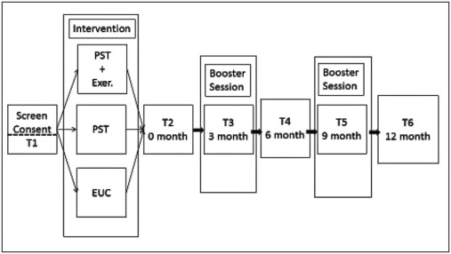 Design and Implementation of an Intervention Development
