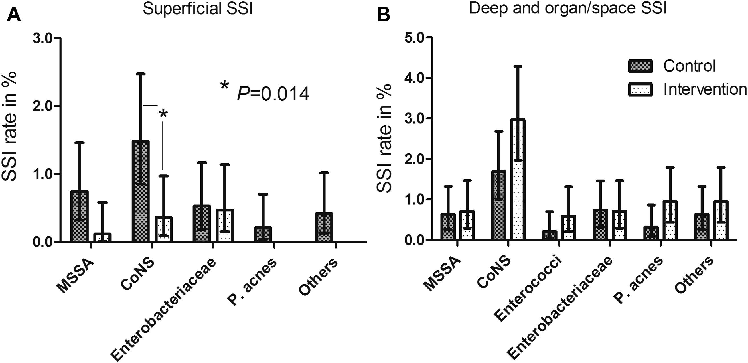 Effect of perioperative mupirocin and antiseptic body wash