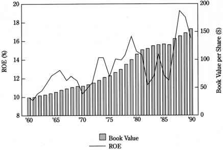 Theoretical Price Earnings Ratios and Accounting Variables