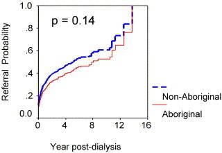 Wait-Listing for Kidney Transplantation Among Aboriginal