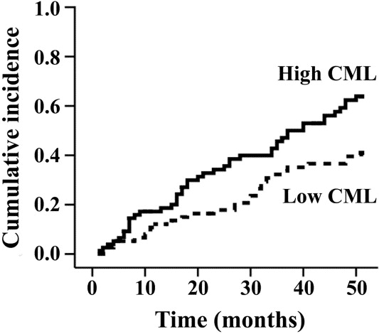Serum Carboxymethyllysine Predicts Mortality in
