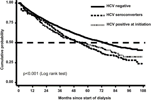 Epidemiology of Hepatitis C Virus Among Long-Term Dialysis