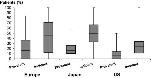 Diuretic Use, Residual Renal Function, and Mortality Among