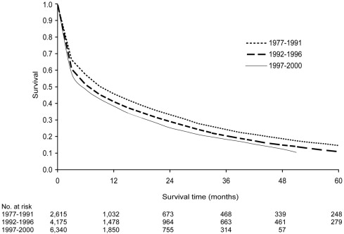Long-term survival of dialysis patients with bacterial