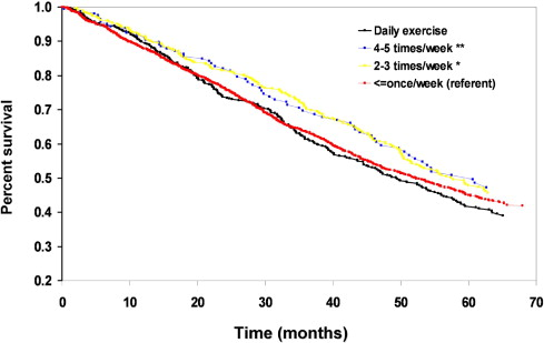 Association of physical activity with mortality in the US