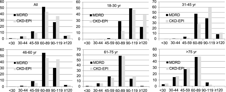 Comparison of the CKD Epidemiology Collaboration (CKD-EPI