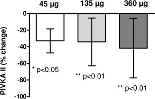 Effect of Vitamin K2 Supplementation on Functional Vitamin