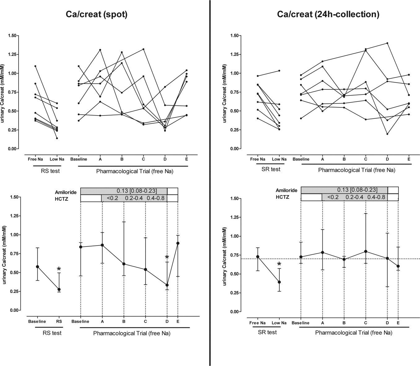 Effect of Hydrochlorothiazide on Urinary Calcium Excretion