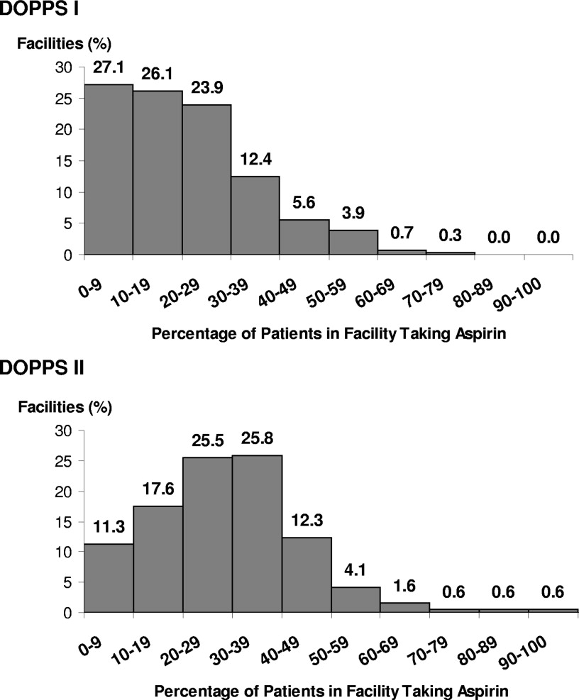 Aspirin Prescription and Outcomes in Hemodialysis Patients