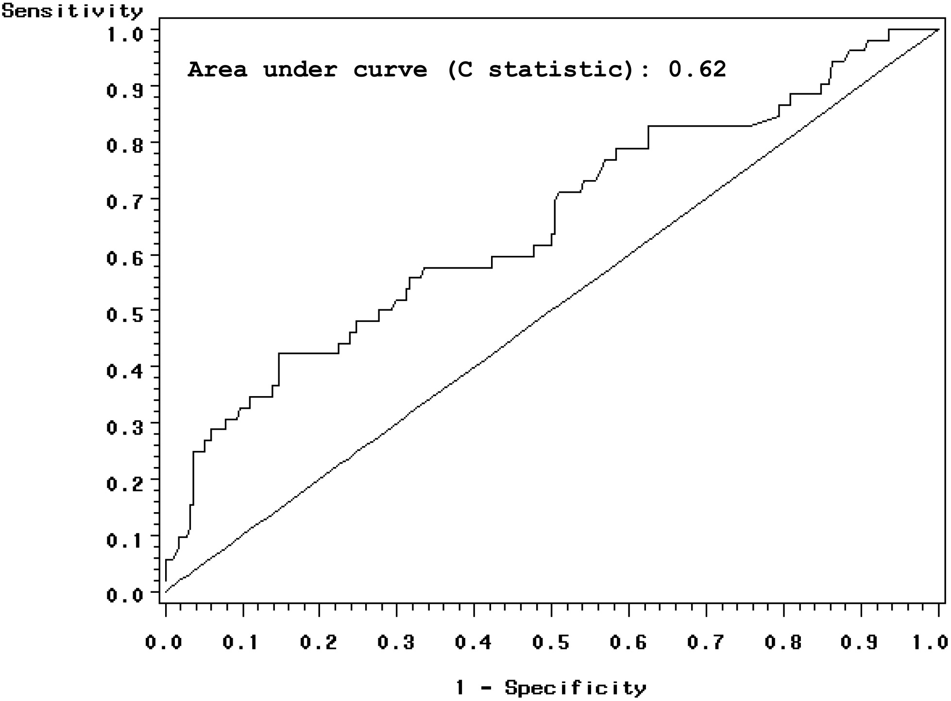 The Relationship Between Dialysis Performance Measures