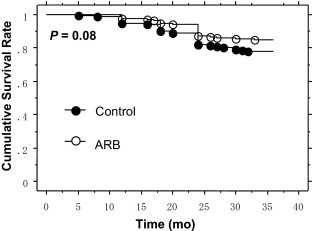 Effect of Angiotensin Receptor Blockers on Cardiovascular