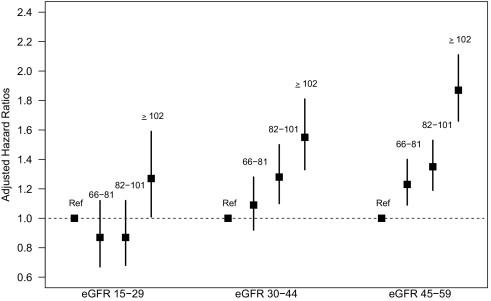 Prognostic Importance of Serum Alkaline Phosphatase in CKD