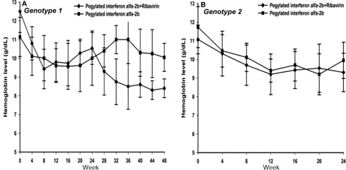 Efficacy and Safety of Pegylated Interferon Alfa-2b and