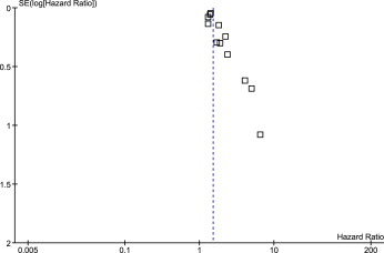 Association Between Depression and Mortality in Patients