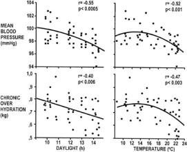 Seasonal variations of blood pressure and overhydration in