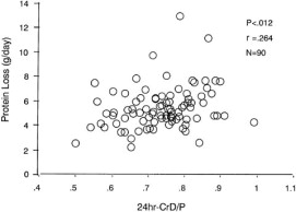 Multicenter cross-sectional study for dialysis dose and
