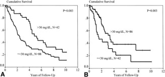 Serum prealbumin predicts survival in hemodialysis and