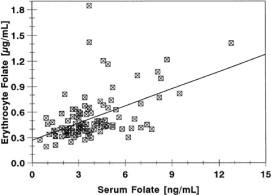 Folate measurements in patients on regular hemodialysis