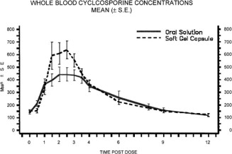 Differences in bioavailability between oral cyclosporine